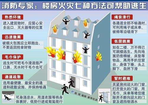 消防专家:楼房火灾七种方法可帮助逃生  新华社发
