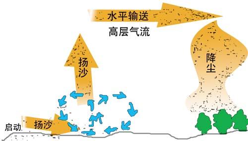 沙尘暴形成简图(图片来自中国气象局官网)