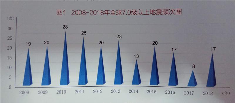 2008-2018年全球7级以上地震频次图(图片来自中国地震台网中心)