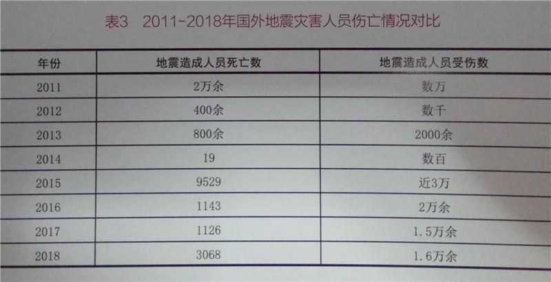2011-2018年国外地震灾害人员伤亡情况表(图片来自中国地震台网中心)